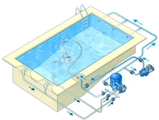 Schema hydraulique filtration piscine for Piscine zyke