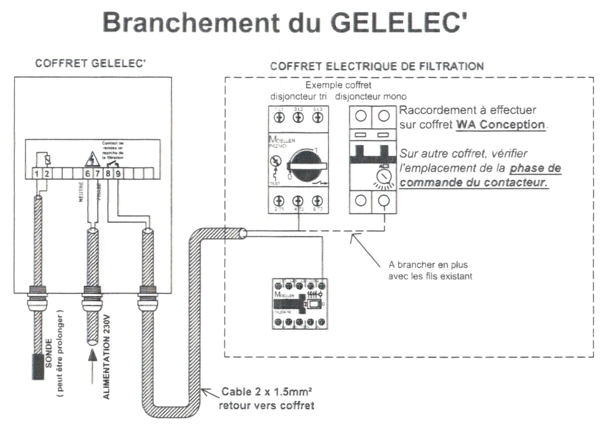 Schéma coffret hors gel numérique GELELEC'