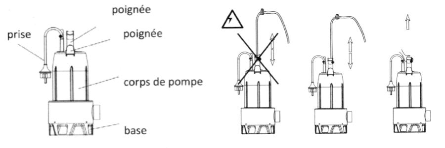 Schéma pompe de relevage ZYKE Eau chargée