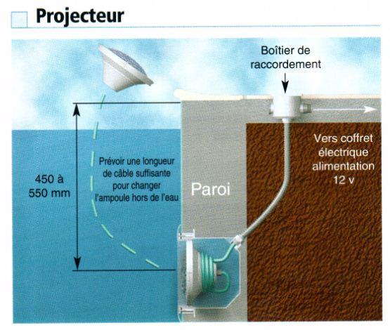 Spot piscine gallery of projecteur pour piscine hors sol for Eclairage piscine hors sol sans fil