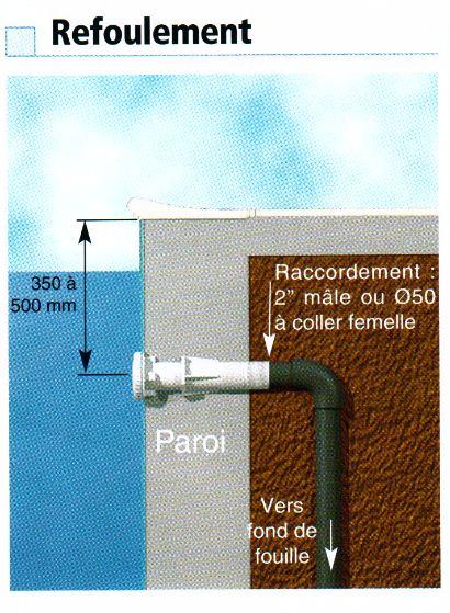 La bouche de refoulement astral pool am liore la filtration for Barredera piscina